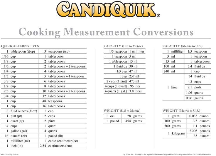 The 25+ best Measurement conversion chart ideas on Pinterest - cooking conversion chart