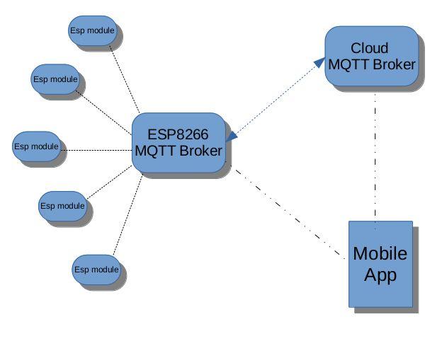 IoT with ESP8266: Architecture of my Homy IoT platform
