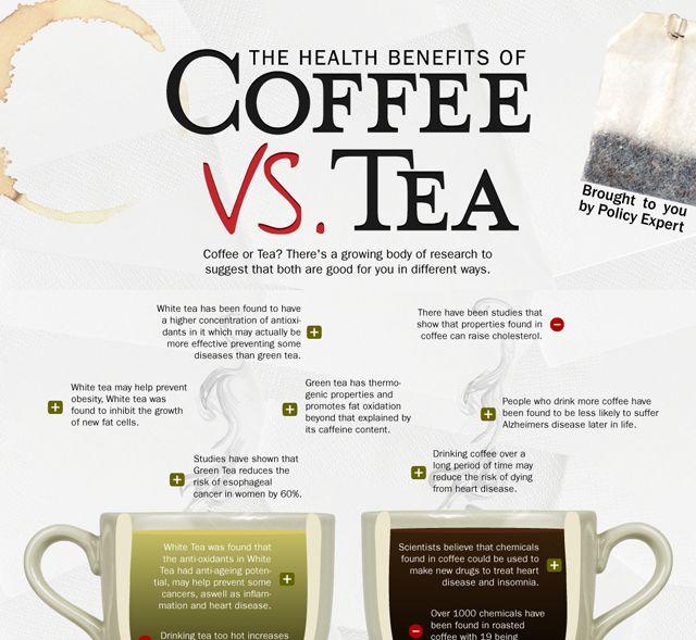 Caffeine In Coffee Vs Green Tea