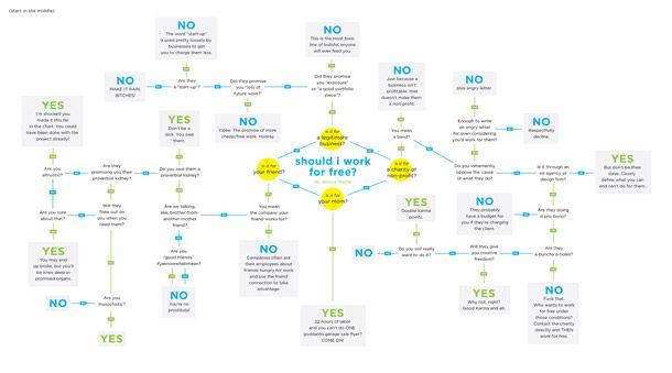 DESIGN FREE THURSDAY | SHOULD I WORK FOR FREE?