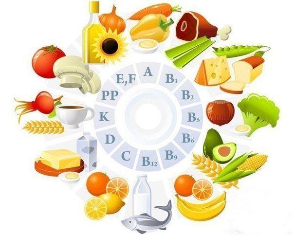 Дефицит витамина А: сухость, ломкость, истончение волос; ломкость ногтей; появление трещин на губах; поражение слизистых (трахеи, рта, ЖКТ); снижение зрения; сыпь, сухость и шелушение кожи. Дефицит витамина В1: диарея и рвота; расстройства ЖКТ; снижение аппетита и давления; повышенная возбудимость; сердечная аритмия; холодные конечности (нарушения кровообращения). Дефицит витамина В2: стоматит и трещины в уголках рта; конъюнктивит, слезотечение и снижение зрения; помутнение