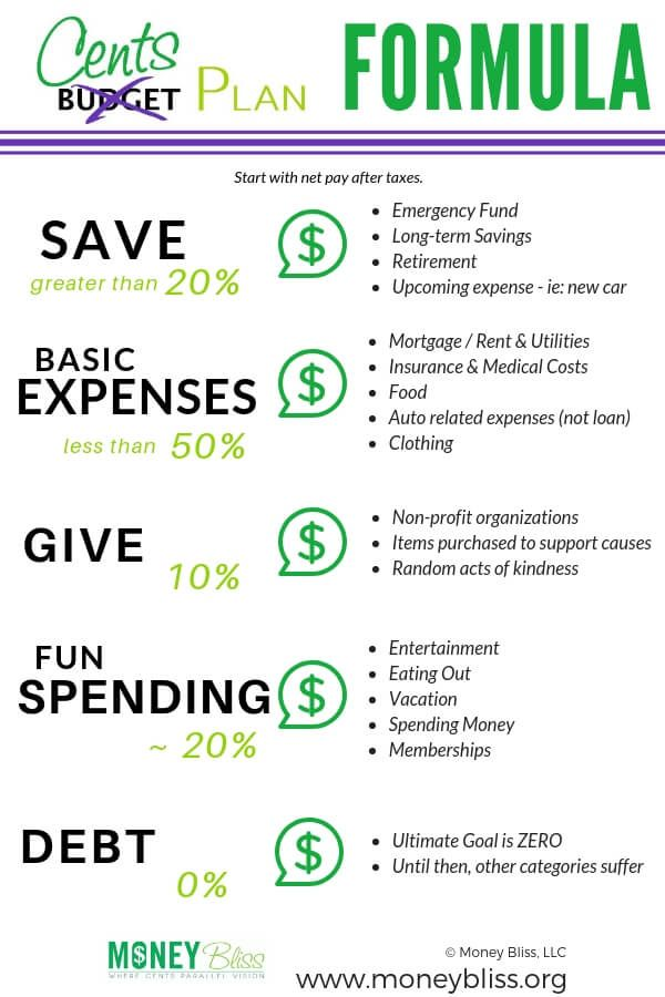 How to Budget Your Money With Percentages – Cents Plan Formula
