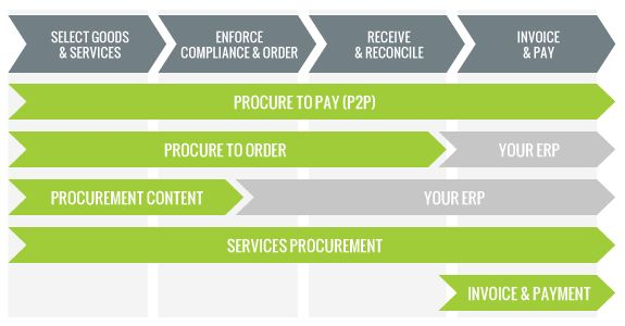 1.E-procurement 2.B2C,B2B,B2G 3. With Ariba's procurement software, worldwide supplier network, and global support you can automate all or part of your procure-to-pay process, regardless of your backend ERP, purchasing, or spend-generating system.