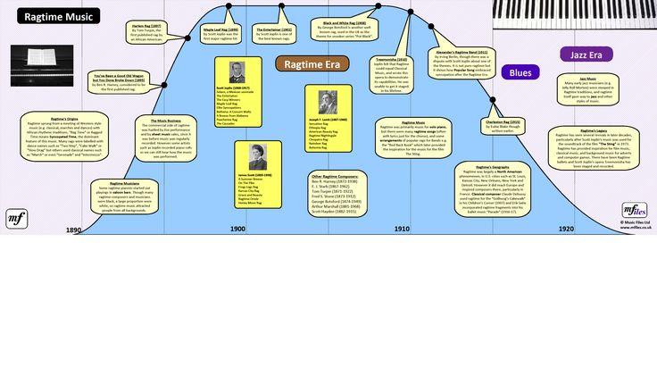 Ragtime Music Era: Timeline Poster (horizontal version)