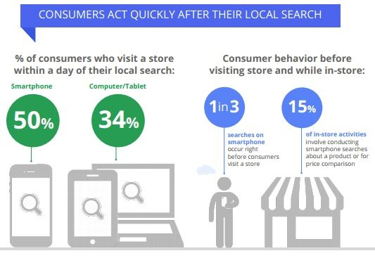 How Do Local Searches Generate Stores Visit?