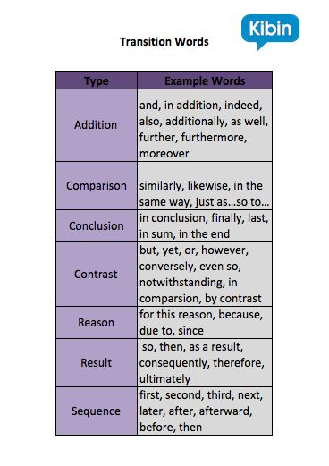 Good transition words for essays and assignments from Kibin