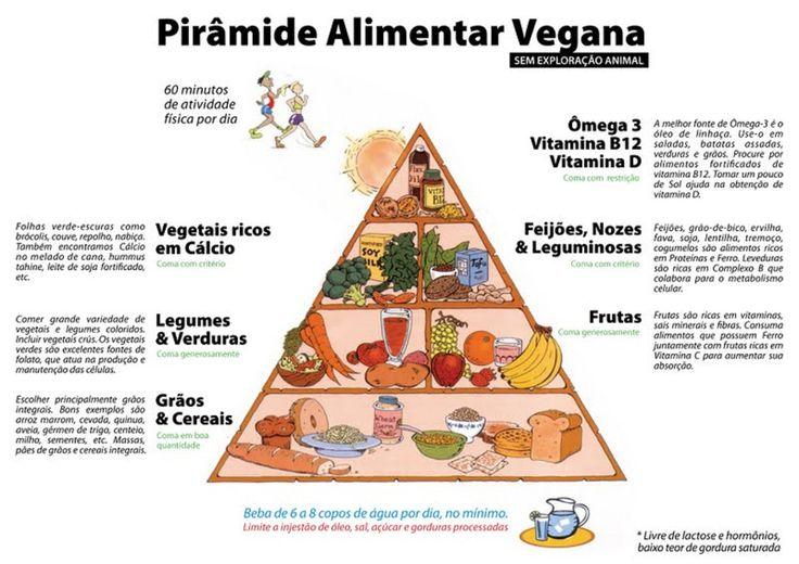 Universo dos Alimentos: Plano alimentar Vegan