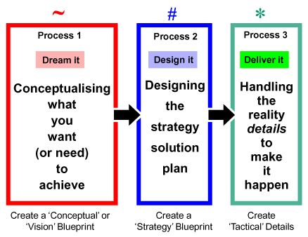 how to create the best business plan