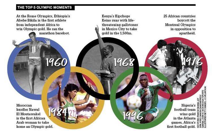 Top 5 African Moments At The Olympics (c/o The Africa Report)