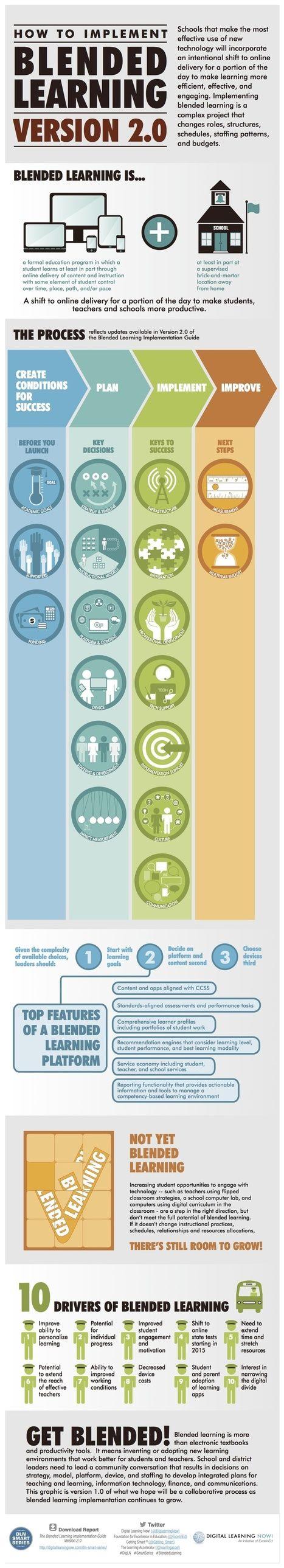 Infografic over implementatie blended-learning | De integratie van ICT-e in het curriculum van de lerarenopleiding | Scoop.it