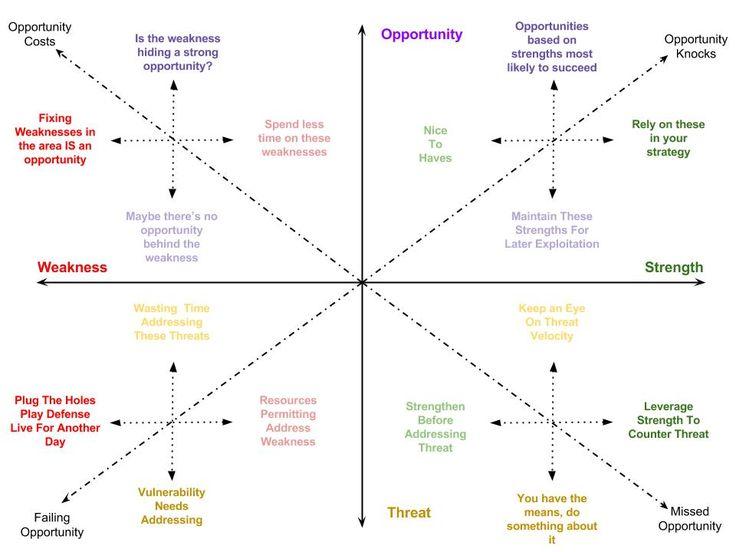 SWOT Spectrum - An alternative to traditional SWOT Analysis | Franz Zemen | LinkedIn