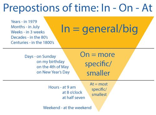 Diagram explaining how to use the prepositions of time, in, on and at, in the English language.