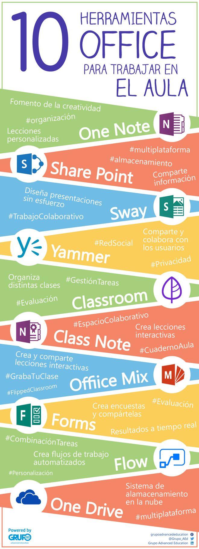 Apps para Flipped Classroom on Herramientas TIC curated by Patricia Hidalgo Murciano
