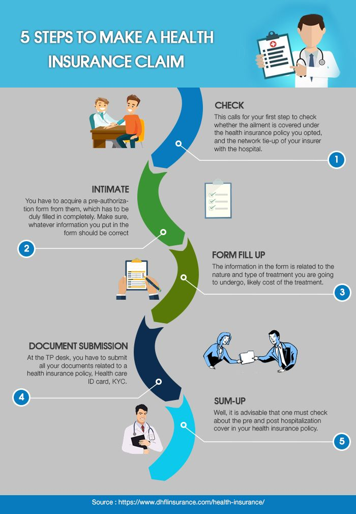 5 Steps To Make A Health Insurance Claim Buy Health Insurance