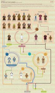 Star Wars, épisode 2 : L'Attaque des clones