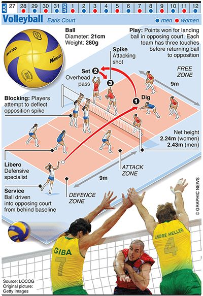 Olympics 2012 in infographics: ball games | Sport | The Guardian