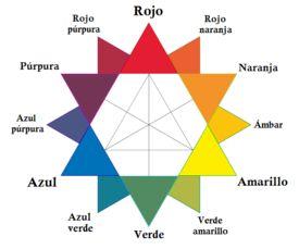 Círculo cromático - Wikipedia, la enciclopedia libre