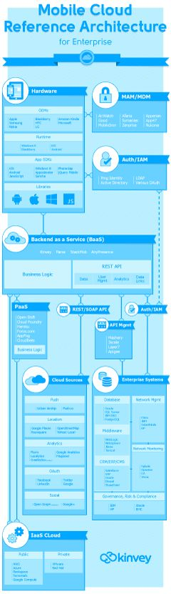 Enterprise Mobile Reference Architecture