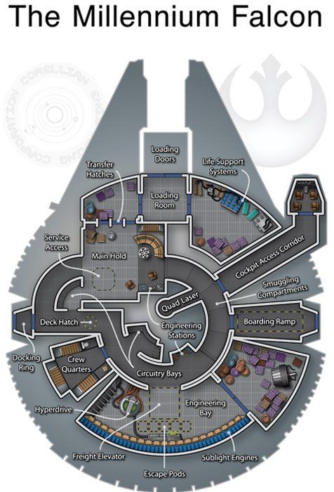 Millenium Falcon layout. I had (and probably still have somewhere) a Millenium Falcon model which opened to show something a lot like this.