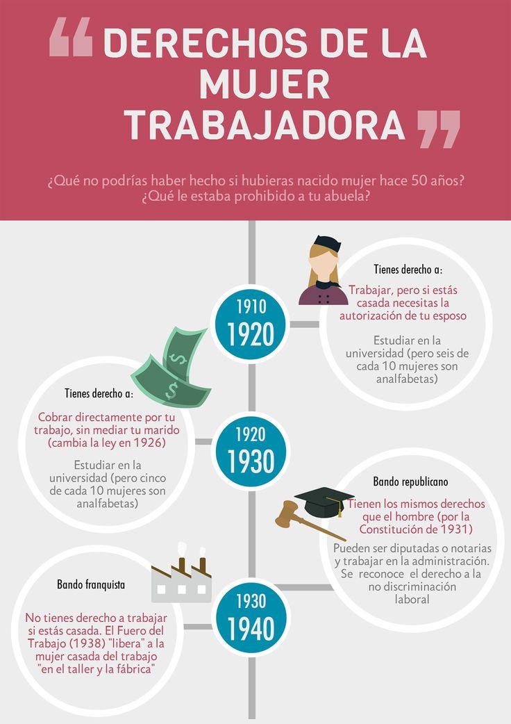 Evolución de los derechos de la Mujer trabajadora en ...