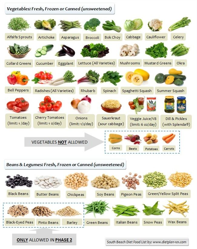 South Beach Diet Allowed Vegetables and Legumes http://www.dietplan-101.com/south-beach-diet-food-list-for-phase-1-and-phase-2/3/