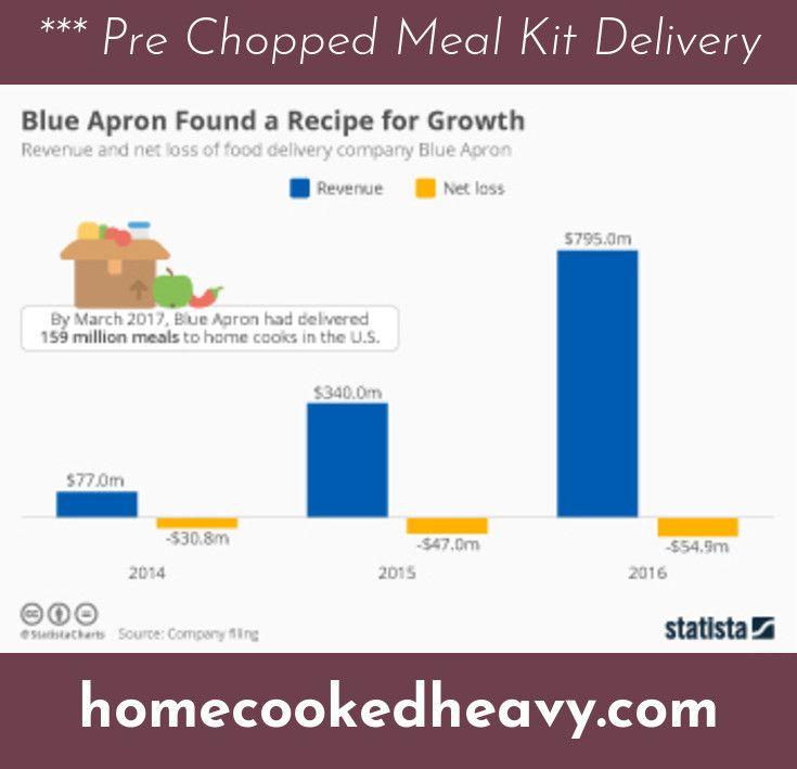 Blue Apron Meals Delivery