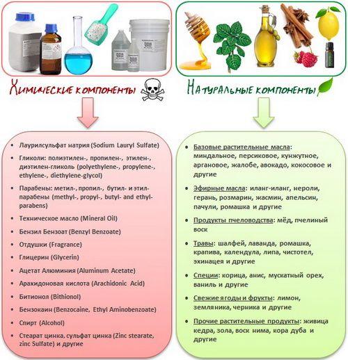 Натуральные и вредные ингредиенты в косметике и средствах ухода
