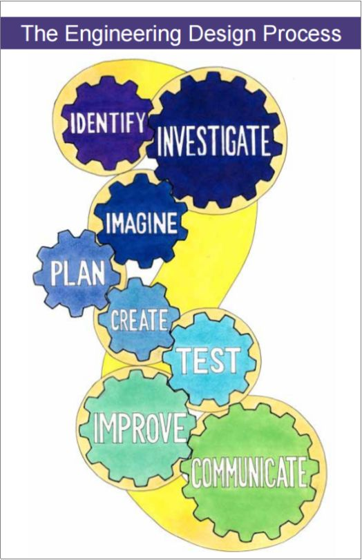 Engineering Everywhere Engineering Design Process Poster | Engineering is Elementary