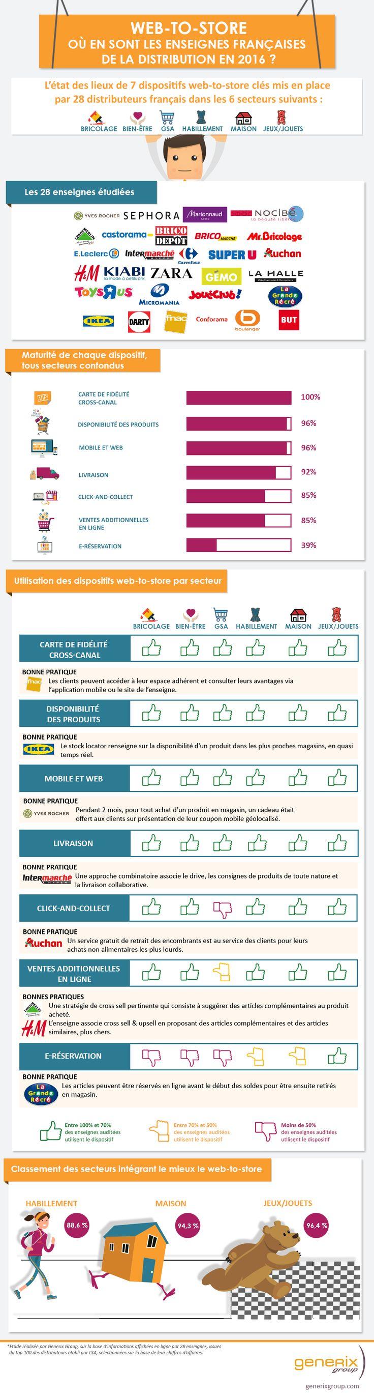 Les pratiques web-to-store de 28 enseignes de distribution