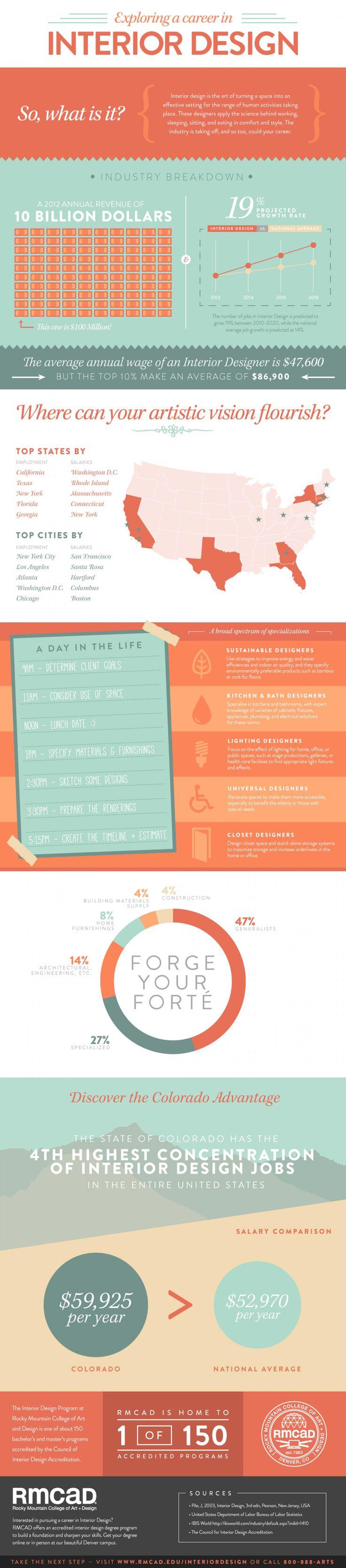 Exploring A Career In Interior Design Infographic