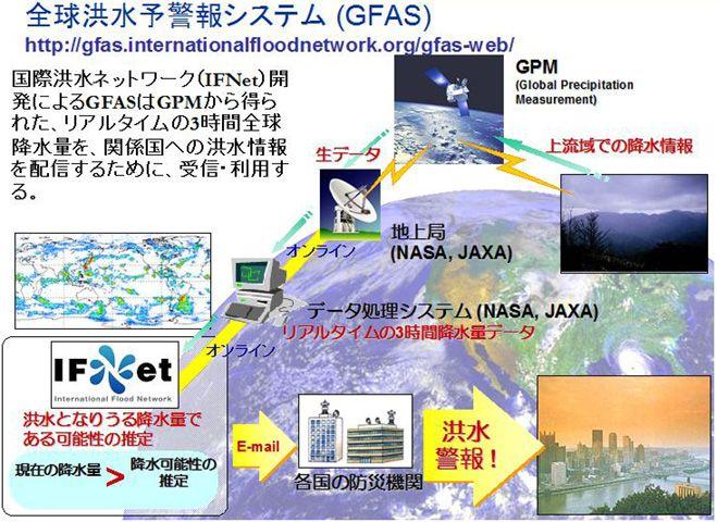 全球洪水予警報システムの概念図(IFNet 提供)