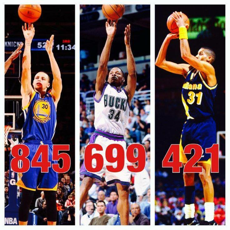 Stephen Curry turns 26 today. His 845 3-pointers put him ahead of Ray Allen and Reggie Miller at the same age. via SportsCenter on Facebook 20140314 https://www.facebook.com/photo.php?fbid=803116063040571&set=a.166942843324566.37299.147262525292598&type=1&theater