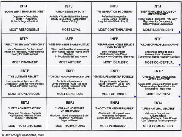 What is your character's personality type (MBTI)?