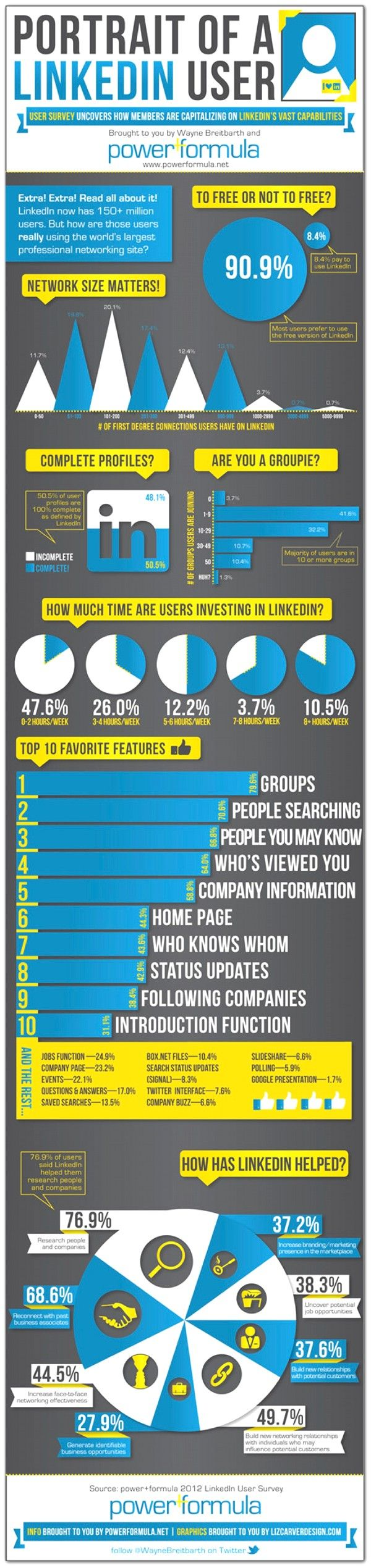 Portrait of a LinkedIn User: How People Are Using LinkedIn - Infographic from Wayne Breitbarth, UW-Whitewater alum!