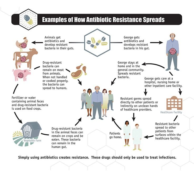 You probably know that we have a problem with germs that are resistant to antibiotics but did you know that the US Department of Health and Human Services estimates that 2,049,442 illnesses and 23,000 deaths are caused by antibiotic resistance EACH YEAR?... #antibioticthreats #antibiotics #bacteria