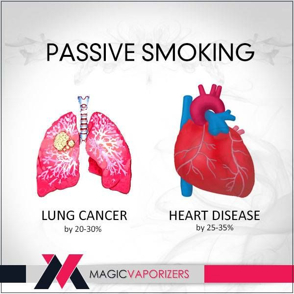 passive smoking is breathing in someone else s cigarette