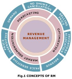 ---The core of revenue management