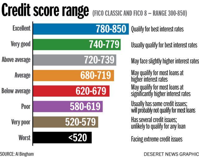 Credit score range | Credit score range, Credit score chart, Credit repair