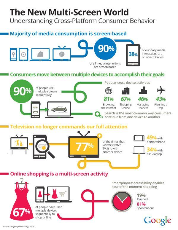 Best Multichannel Services Images On   Digital