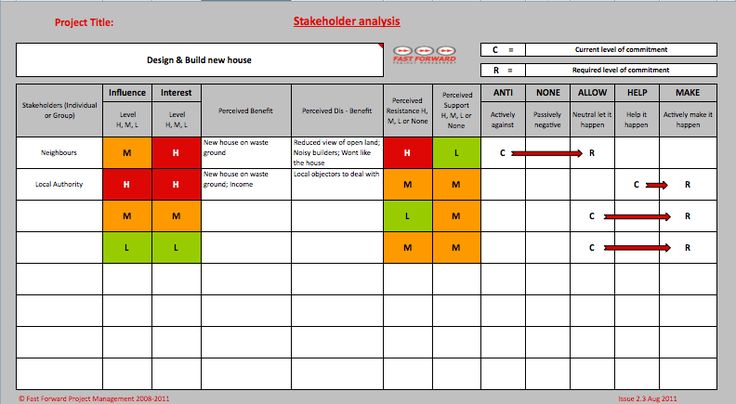 stakeholder analysis - Google Search