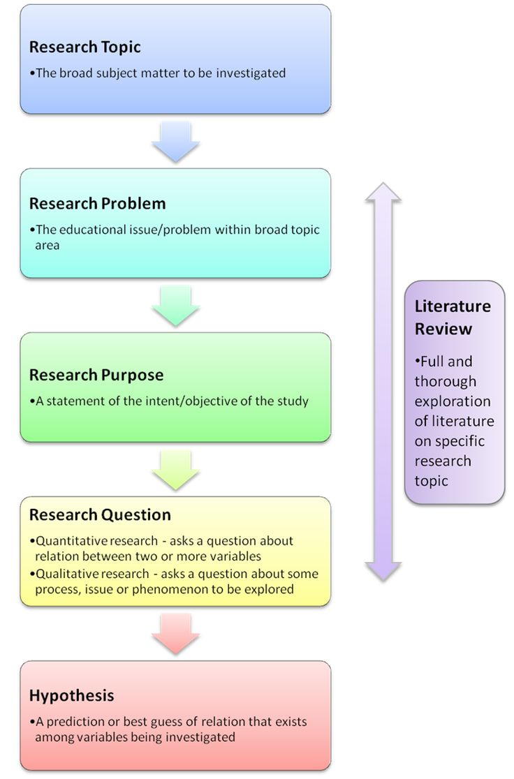 How Qualitative Action Research Impacts Teaching