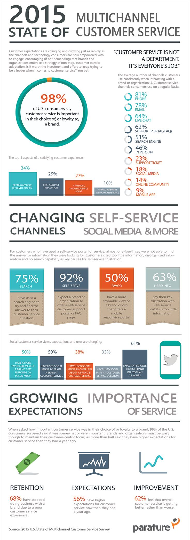 INFOGRAPHIC: 2015 State of Multichannel Customer Service - Parature http://www.parature.com/multichannel-customer-service-infographic/?utm_content=buffer0f861&utm_medium=social&utm_source=pinterest.com&utm_campaign=buffer