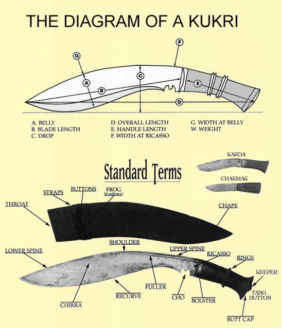 diagram+of+kukri+knife.JPG (548×638)