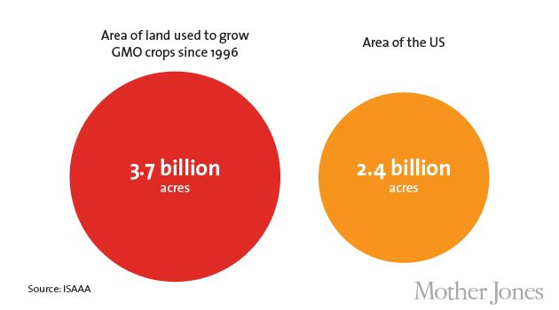CHARTS: World's GMO Crop Fields Could Cover the US 1.5 Times Over | Mother Jones