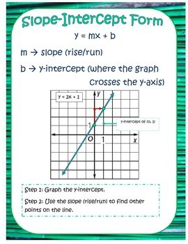 Posters with definitions, and visual examples of slope-intercept form, slope, and standard form.  Perfect for printing and laminating to display....
