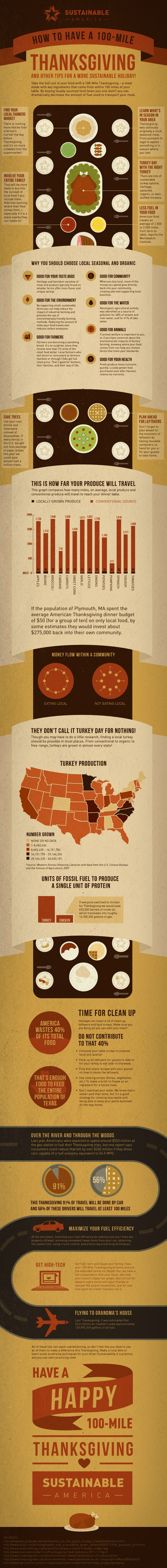 How to Have a 100-Mile ThanksgivingThanksgiving Dinner, 100Mile Holiday, Local Food, 100 Miles Thanksgiving, Holiday Infographic, 100Mile Thanksgiving, Food Infographic, Thanksgiving Infographic, Sustainable Thanksgiving