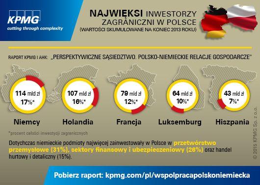 """Niemcy są w Polsce największym inwestorem zagranicznym. Firmy niemieckie zatrudniają w Polsce ponad 300 tys. Pracowników. Dowiedz się więcej raportu KPMG i AHK pt.: """"Perspektywiczne sąsiedztwo. Polsko-niemieckie relacje gospodarcze"""" #investmentinPoland #Poland #Germany #Polska #Niemcy #KPMG"""