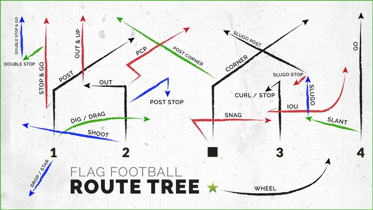 Running flag football routes isn't too different from running traditional football routes, but there are some nuances & differences, along with common terms and names for them that many new players aren't familiar with.  Here is a list of 22 flag football routes, a football route tree that you can reference and some information to help you become a flag football routes master! Click for more info!