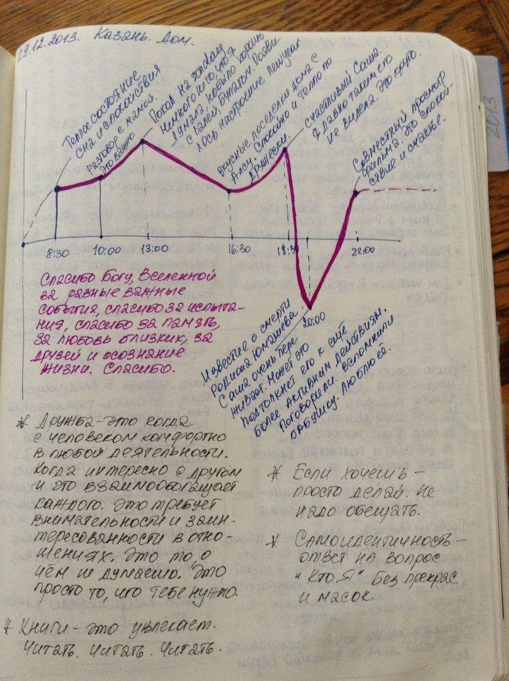 Жизнь— этотренинг личного роста. методы анализа дня, событий, настроения...