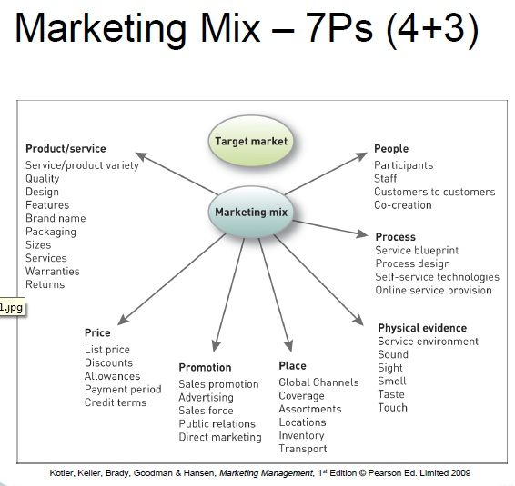 marketing 4 essay All marketing decisions ultimately reflect analysis regarding the four p's of marketing, which are otherwise known as the marketing mix the four p's of marketing are product, price, place.